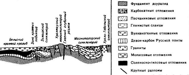 Принципиальная схема строения основных структурных элементов Урала