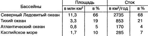 Распределение речного стока России по бассейнам океанов