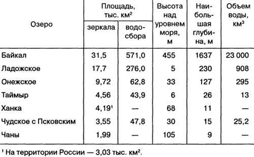 Крупнейшие озера России